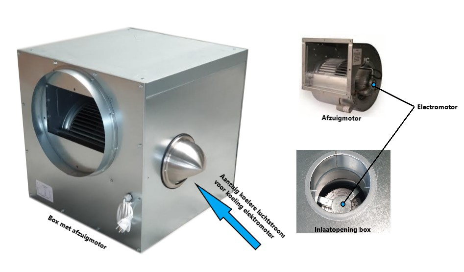 Afzuigbox aangepast voor hoge temperatuur