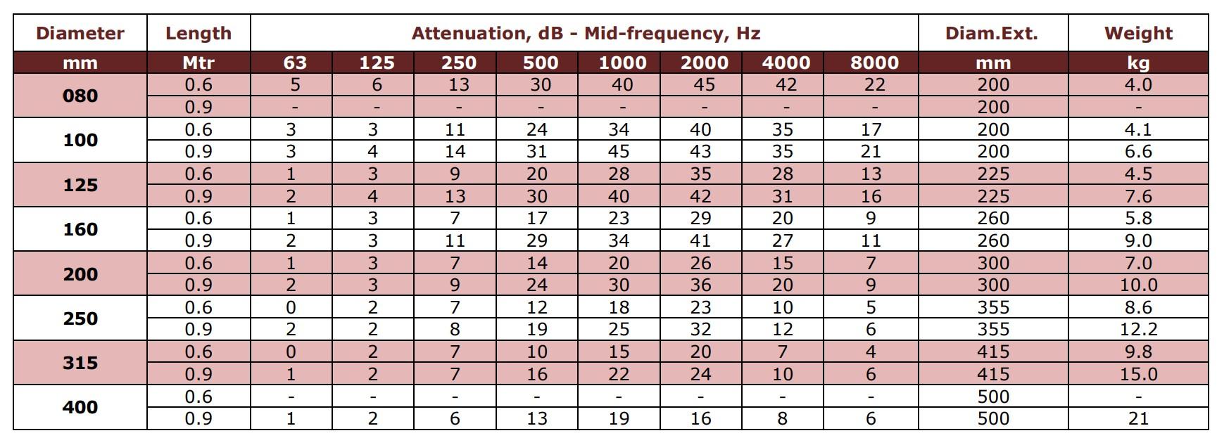 Geluiddemper voor spirobuis ventilatiekanaal tabel