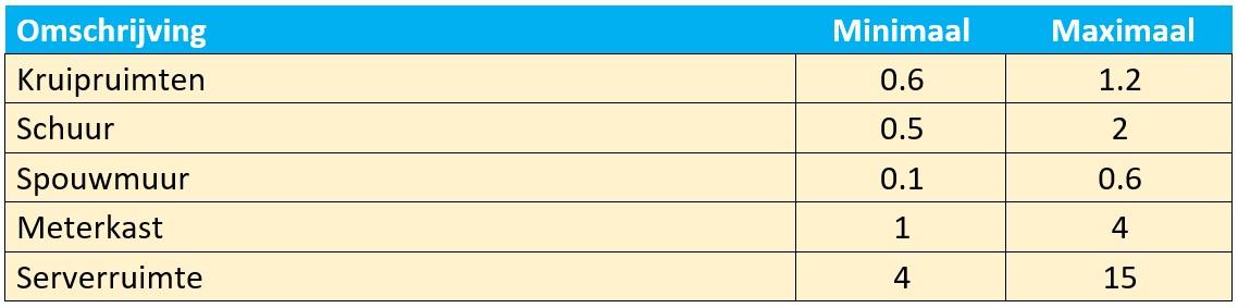Ventilatievoud diverse ruimtes berekenen tabel