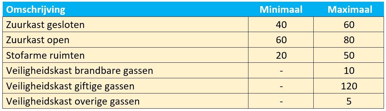 Ventilatievoud speciale apparatuur berekenen tabel