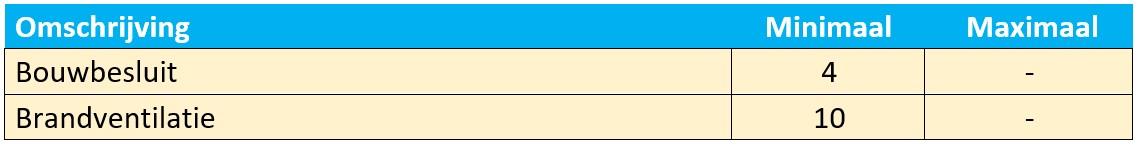Ventilatievoud parkeergarage berekenen tabel