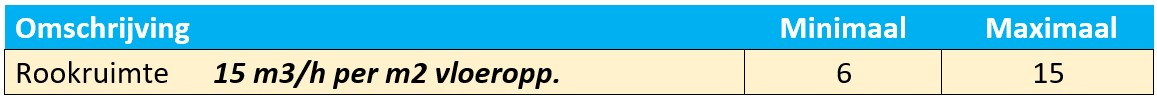 Ventilatievoud rookruimte berekenen tabel