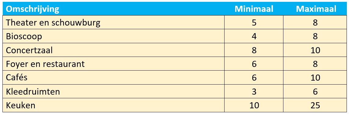 Ventilatievoud theater berekenen tabel